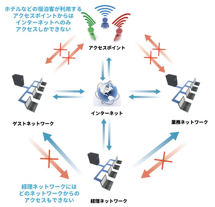 ネットワークルール